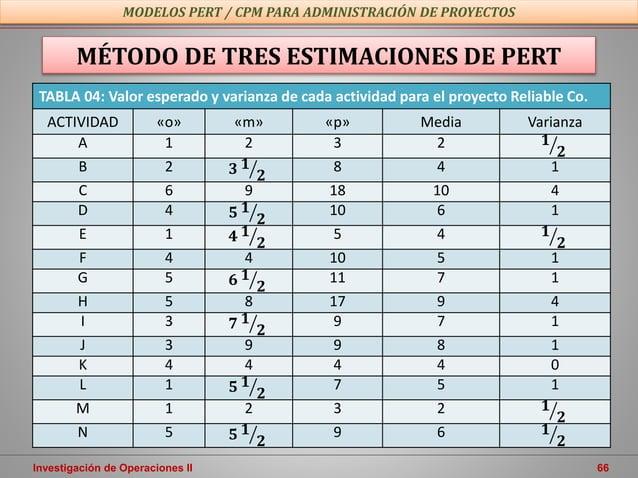 Investigación de Operaciones II 66 MODELOS PERT / CPM PARA ADMINISTRACIÓN DE PROYECTOS MÉTODO DE TRES ESTIMACIONES DE PERT...