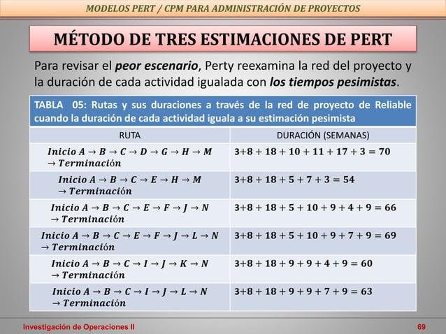 Investigación de Operaciones II 69 MODELOS PERT / CPM PARA ADMINISTRACIÓN DE PROYECTOS MÉTODO DE TRES ESTIMACIONES DE PERT...