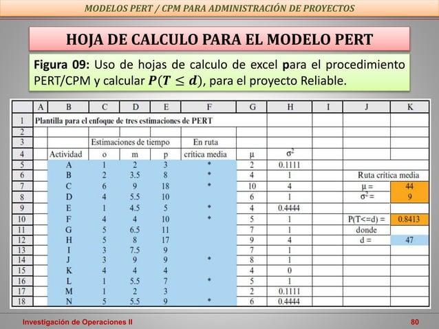 Investigación de Operaciones II 80 MODELOS PERT / CPM PARA ADMINISTRACIÓN DE PROYECTOS HOJA DE CALCULO PARA EL MODELO PERT...