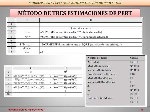 Investigación de Operaciones II 81 MODELOS PERT / CPM PARA ADMINISTRACIÓN DE PROYECTOS MÉTODO DE TRES ESTIMACIONES DE PERT