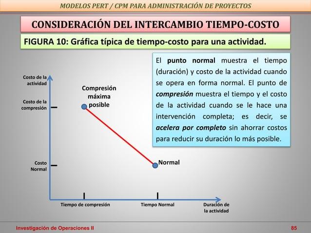 Investigación de Operaciones II 85 MODELOS PERT / CPM PARA ADMINISTRACIÓN DE PROYECTOS CONSIDERACIÓN DEL INTERCAMBIO TIEMP...