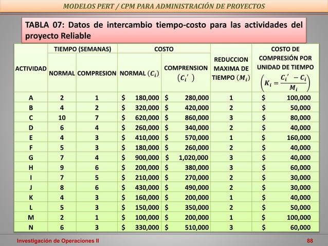 Investigación de Operaciones II 88 MODELOS PERT / CPM PARA ADMINISTRACIÓN DE PROYECTOS TABLA 07: Datos de intercambio tiem...