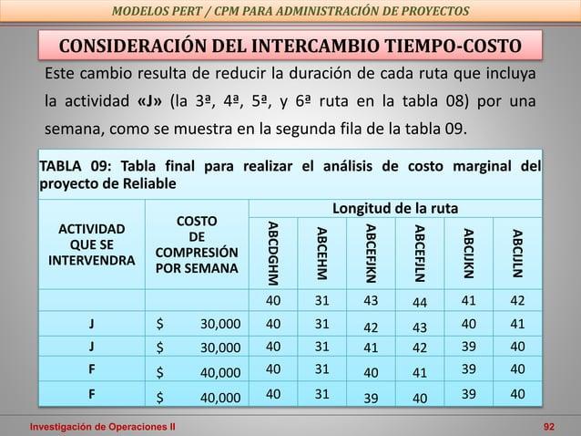 Investigación de Operaciones II 92 MODELOS PERT / CPM PARA ADMINISTRACIÓN DE PROYECTOS CONSIDERACIÓN DEL INTERCAMBIO TIEMP...