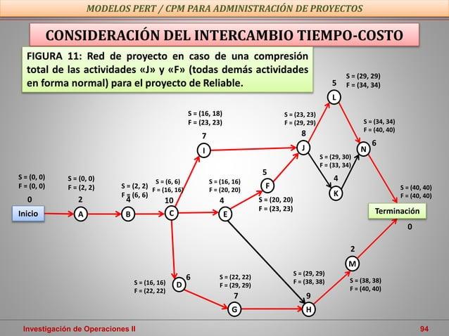 Investigación de Operaciones II 94 MODELOS PERT / CPM PARA ADMINISTRACIÓN DE PROYECTOS CONSIDERACIÓN DEL INTERCAMBIO TIEMP...