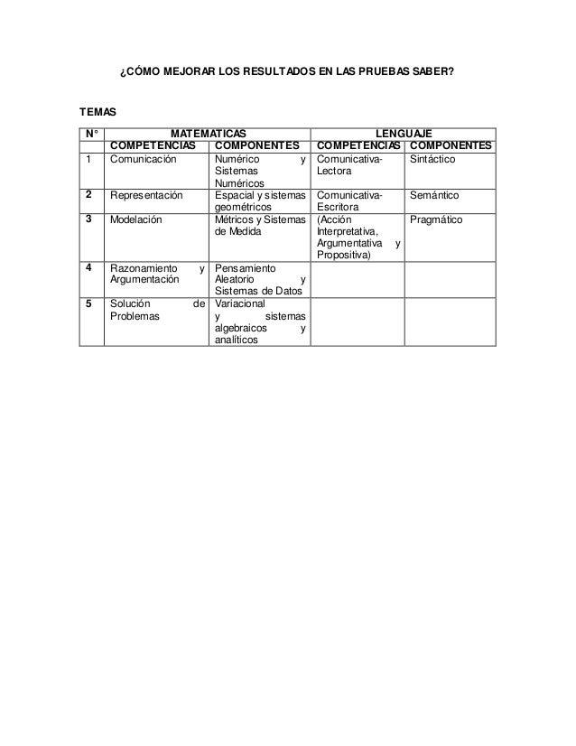 ¿CÓMO MEJORAR LOS RESULTADOS EN LAS PRUEBAS SABER? TEMAS N° MATEMATICAS LENGUAJE COMPETENCIAS COMPONENTES COMPETENCIAS COM...