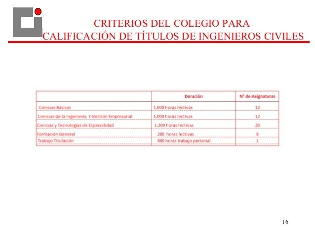 16 CRITERIOS DEL COLEGIO PARA CALIFICACIÓN DE TÍTULOS DE INGENIEROS CIVILES