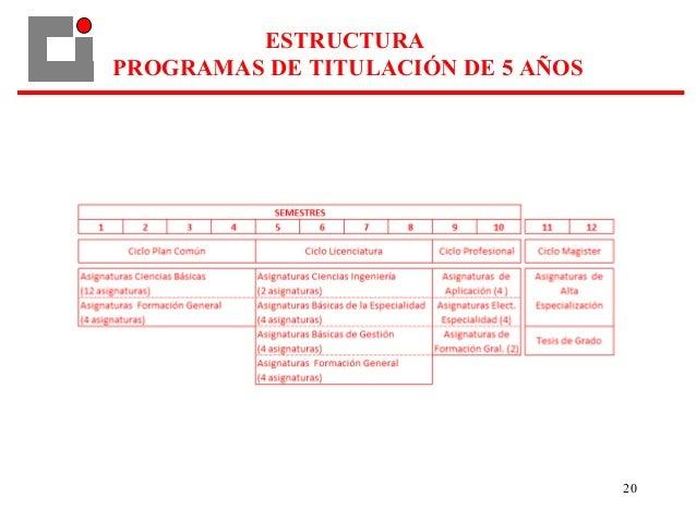 20 ESTRUCTURA PROGRAMAS DE TITULACIÓN DE 5 AÑOS
