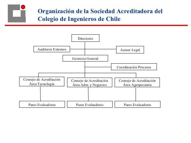 Directorio Gerencia General Consejo de Acreditación Área Agropecuaria Coordinación Procesos Pares Evaluadores Consejo de A...