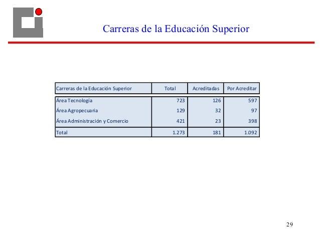 Carreras de la Educación Superior 29 Carreras de la Educación Superior Total Acreditadas Por Acreditar Área Tecnología 723...
