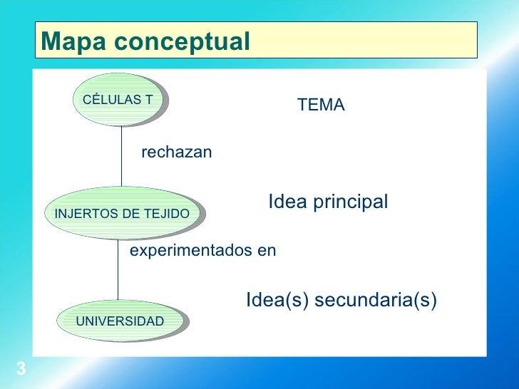 Mapa conceptual <ul><li>TEMA </li></ul><ul><li>rechazan </li></ul><ul><li>Idea principal </li></ul><ul><li>experimentados ...