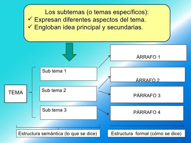 <ul><li>PÁRRAFO 1 </li></ul>PÁRRAFO 2 PÁRRAFO 3 TEMA Sub tema 1 Sub tema 2 Sub tema 3 PÁRRAFO 4 <ul><li>Los subtemas (o te...
