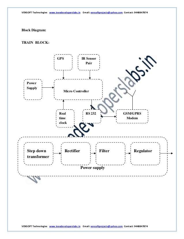 vensoft technologies       ieeedeveloperslabs in
