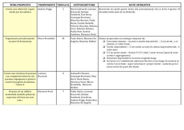 TEMA PROPOSTO  PROPONENTE TAVOLO N.  SOTTOSCRITTORI  NOTE OPERATIVE  Creare una white list: regole etiche per Accademia  A...