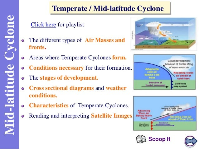 Mid-latitude Cyclone  Temperate / Mid-latitude Cyclone Click here for playlist The different types of Air Masses and front...