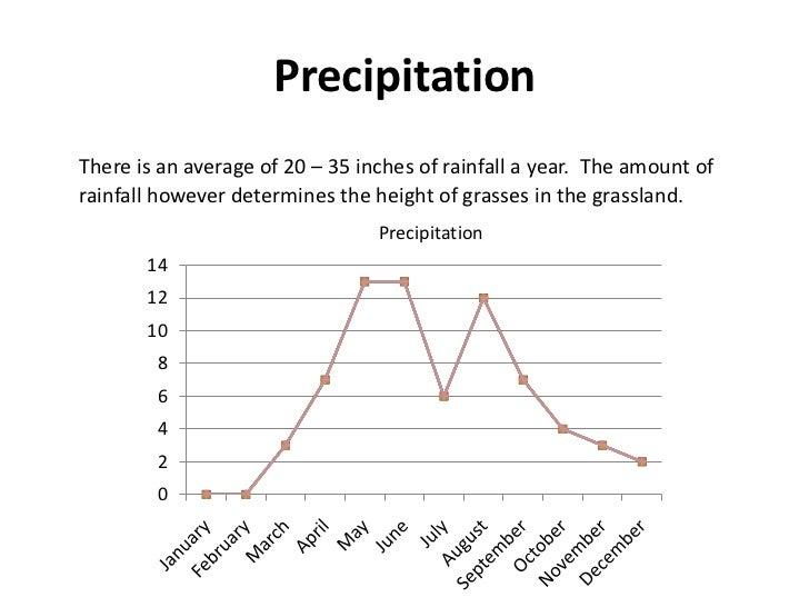 temperate grasslands rainfall