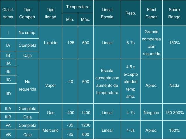 Medidores de temperatura - Medidor de temperatura ...