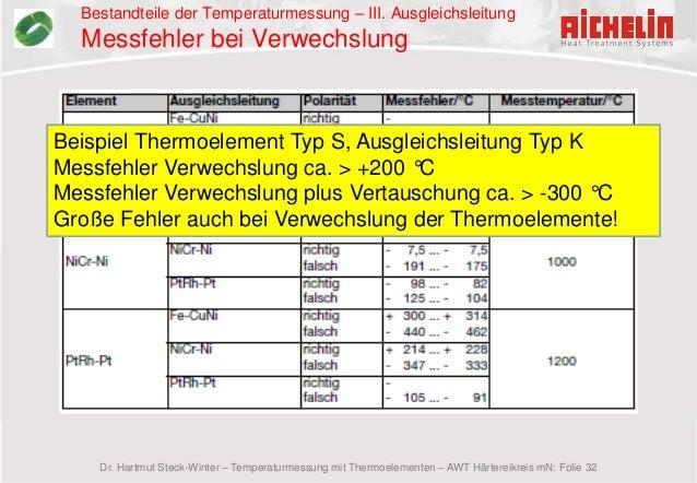 20 ~ 300 grad temperaturfühler thermoelement instrument weiße k art draht