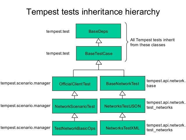 Tempest tests inheritance hierarchy BaseDeps BaseTestCase tempest.test tempest.test OfficialClientTesttempest.scenario.man...