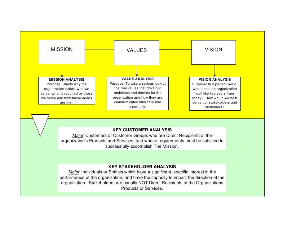 Template 3-Strategic Planning Overview Flow Chart