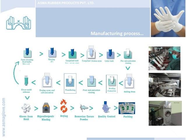 nitrile glove manufacturing process pdf