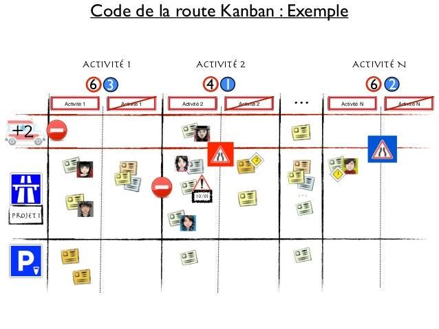 Code de la route Kanban : Exemple  Activité 1 Activité 2 Activité N  6 3 4 1 6  ...  Activité 1 Activité 1 Activité 2 Acti...