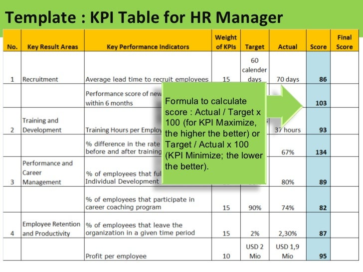 Human Resources Kpi Kleobeachfixco - Key performance indicators templates excel