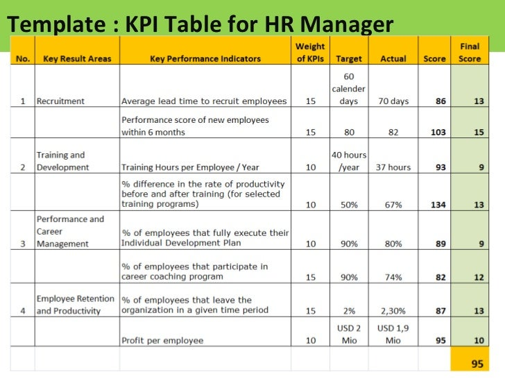 Kpi for hr manager sample of kpis for hr for Sales key performance indicators template