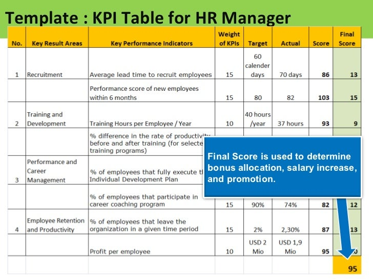 KPI for HR Manager Sample of KPIs for HR – Bonus Plan Template