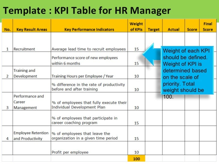 sales key performance indicators template - kpi for hr manager sample of kpis for hr