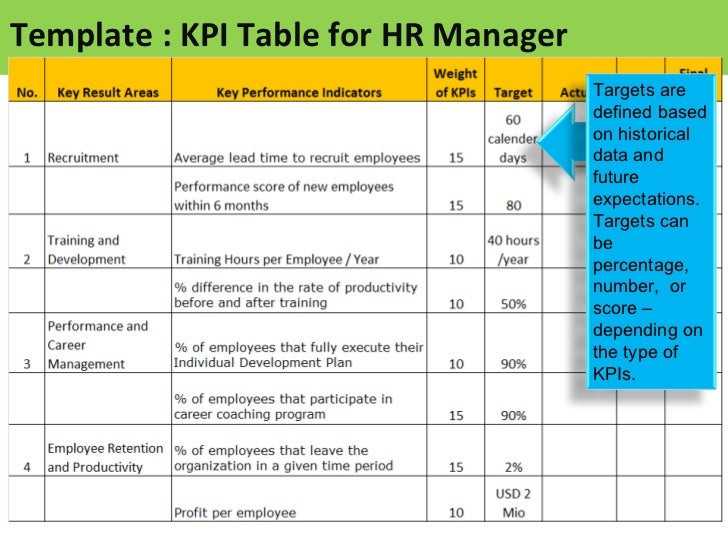 KPI for HR Manager - Sample of KPIs for HR