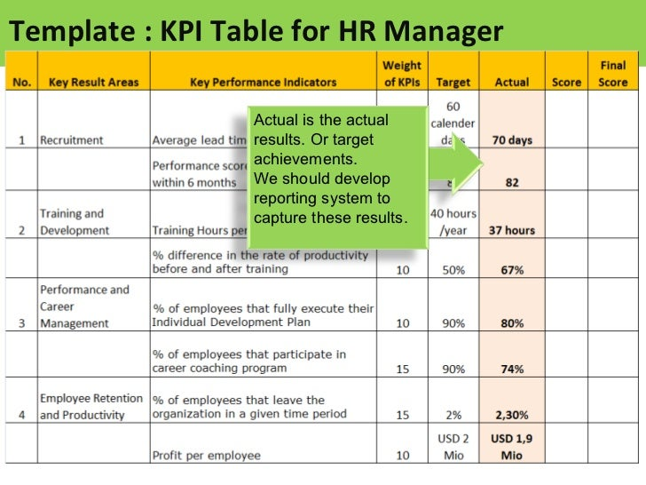 Kpi for hr manager sample of kpis for hr template kpi friedricerecipe Choice Image