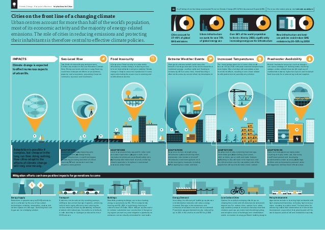 infographic  climate change and cities