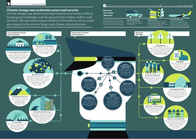 Infographic: Climate Change and Defence