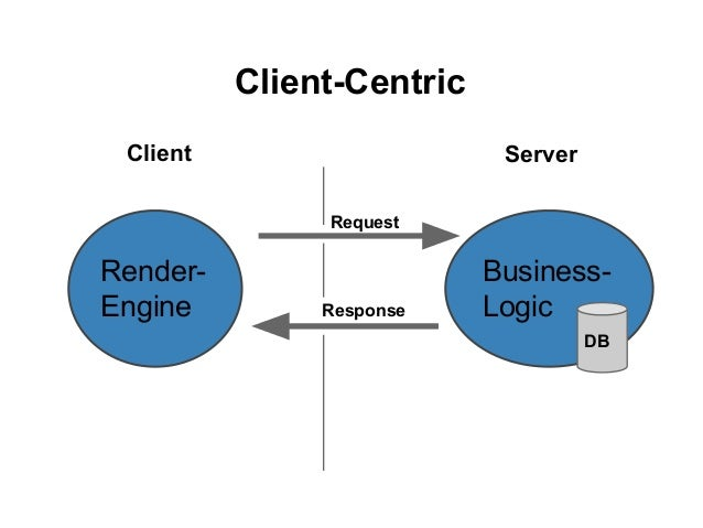 Client vs server templating speed up initial load for spa for Consul server vs client