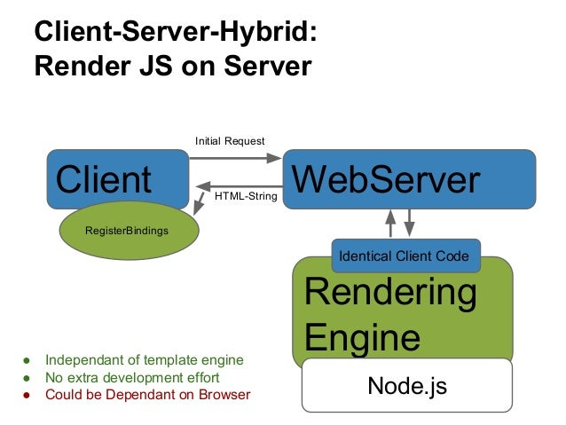 Client vs Server Templating: Speed up initial load for SPA