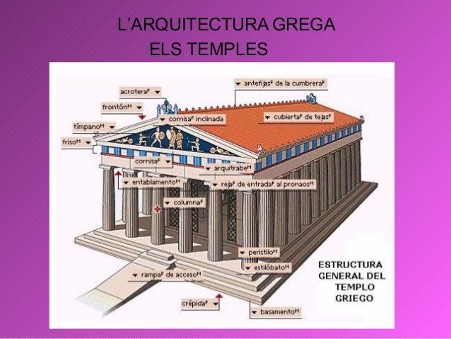 L'ARQUITECTURA GREGA ELS TEMPLES