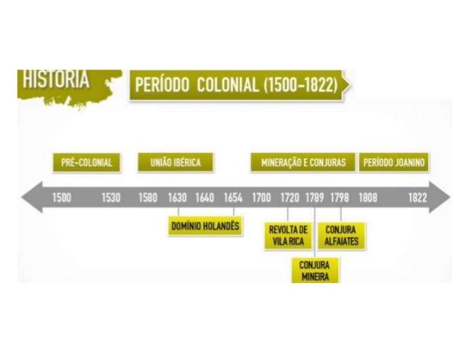 Denominamos período pré-colonial a fase transcorrida entre achegada da esquadra de Pedro Álvares Cabral e o primeiroprojet...