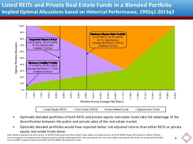 Listed REITs and Private Real Estate Funds in a Blended Portfolio Implied Optimal Allocations based on Historical Performa...
