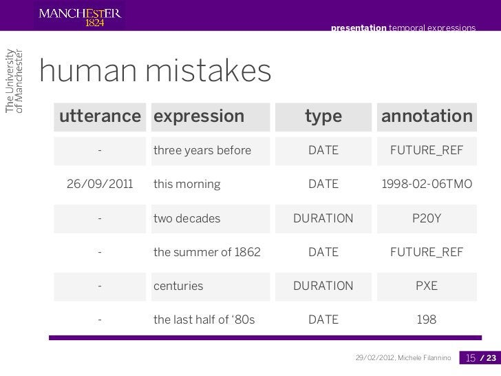 presentation temporal expressionshuman mistakes utterance expression                  type             annotation     -   ...
