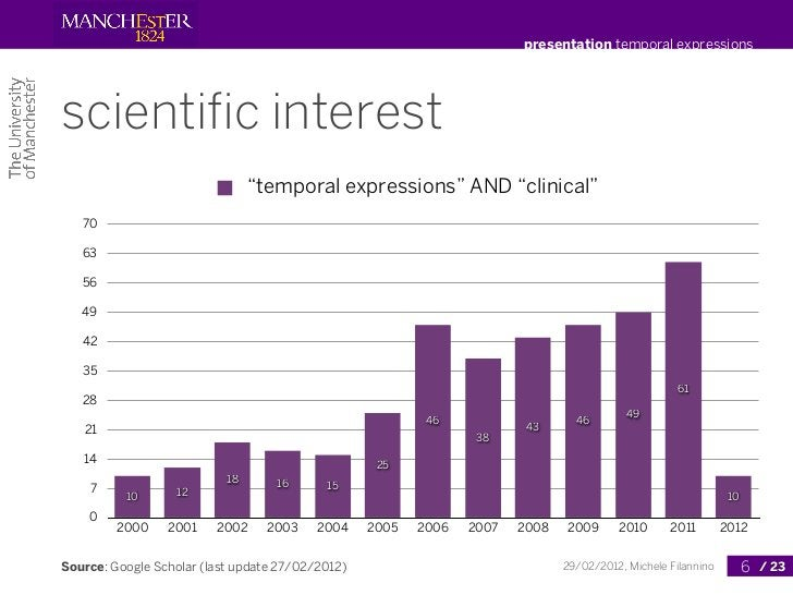 """presentation temporal expressionsscientific interest                                """"temporal expressions"""" AND """"clinical""""  ..."""