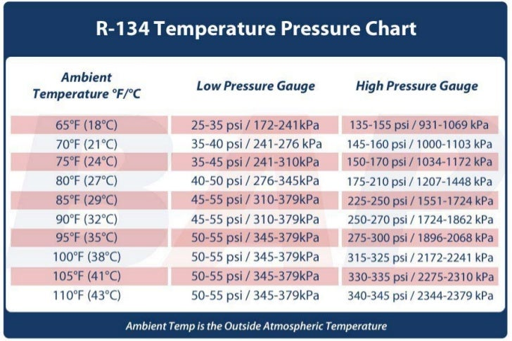 Temperature Pressure Reading Chart