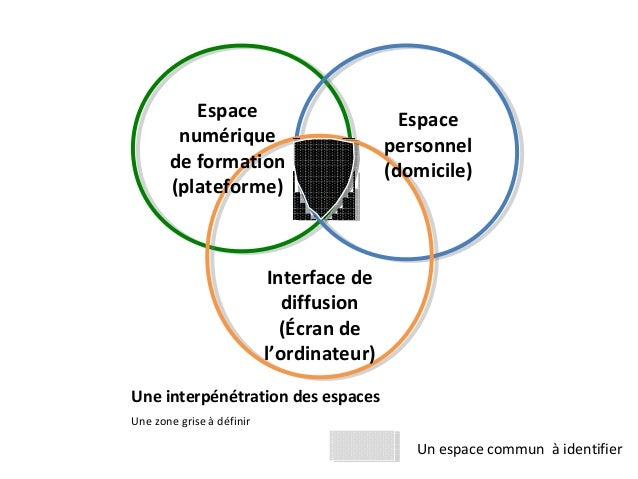 Espace numérique de formation (plateforme) Espace personnel (domicile) Interface de diffusion (Écran de l'ordinateur) Une ...