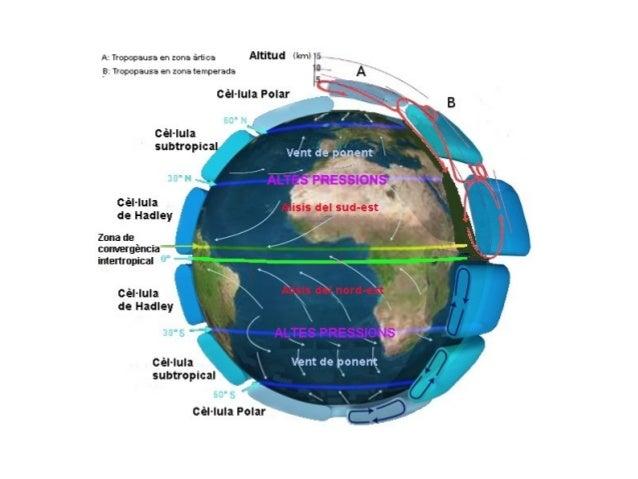Esquema-resum ● L'atmosfera és una capa gasosa que envolta i protegix la Terra ● La temperatura és el grau de calfament de...