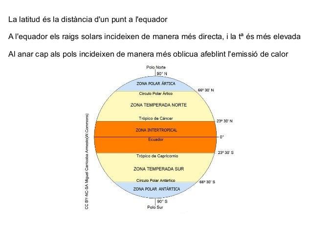 La latitud és la distància d'un punt a l'equador A l'equador els raigs solars incideixen de manera més directa, i la tª és...