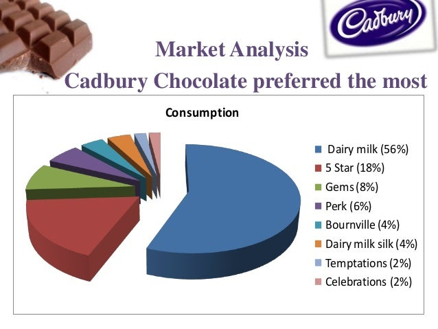 stp of cadbury celebrations Cadbury brand analysis simconblog / november 15, 2015  stp segmentation  during diwali cadbury came up with its 'gift a diwali campaign' to promote cadbury celebrations chocolate chocolate in india is still an impulse purchase and is not a part of our everyday culture cadbury's attempt to convince housewives to stock.