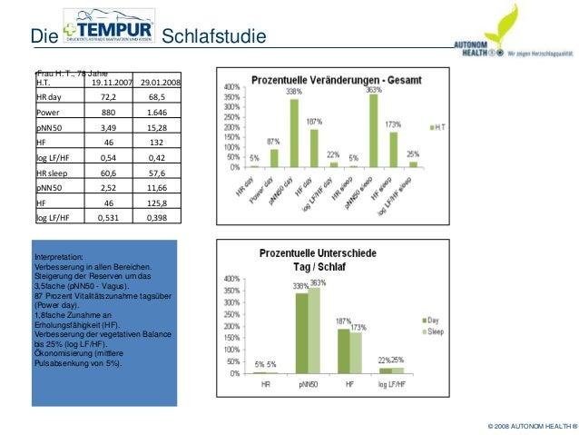Tempur schlafstudie Slide 3