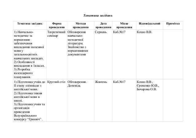 Тематика засідань Тематика засідань Форма проведення Методи проведення Дата проведення Місце проведення Відповідальний При...