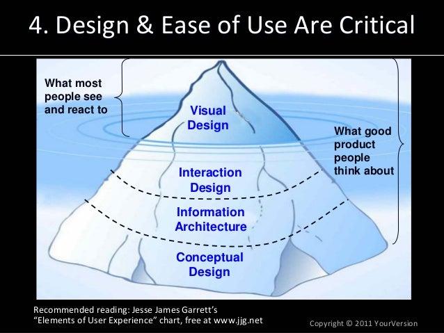 Copyright© 2011YourVersion 4.Design&EaseofUseAreCritical4.Design&EaseofUseAreCritical Visual Design Intera...