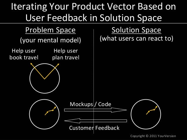 Copyright© 2011YourVersion IteratingYourProductVectorBasedon UserFeedbackinSolutionSpace ProblemSpace (yourm...