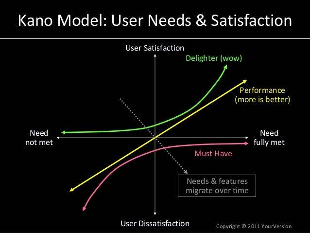 Copyright© 2011YourVersion KanoModel:UserNeeds&Satisfaction UserSatisfactionUserSatisfaction UserDissatisfaction...